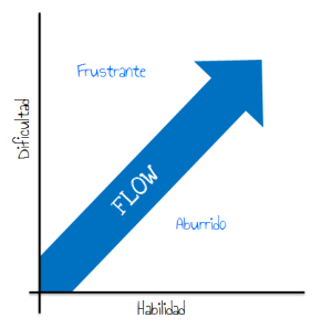 gamification_flow