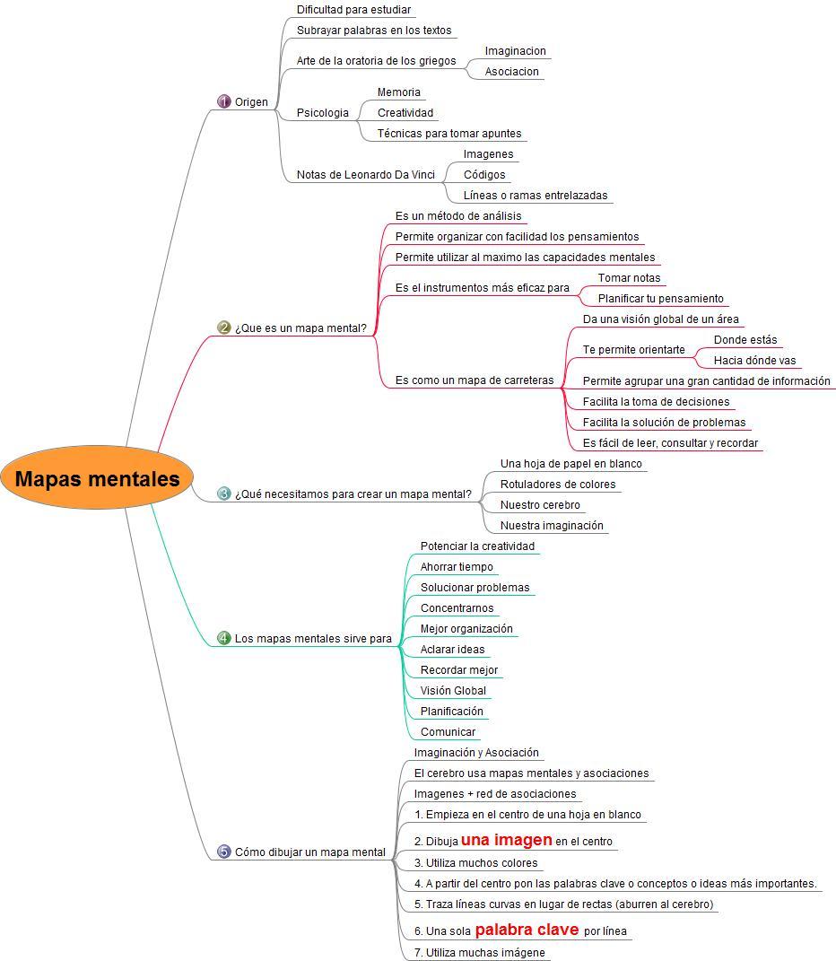 Mapas mentalesde Tony Buzan
