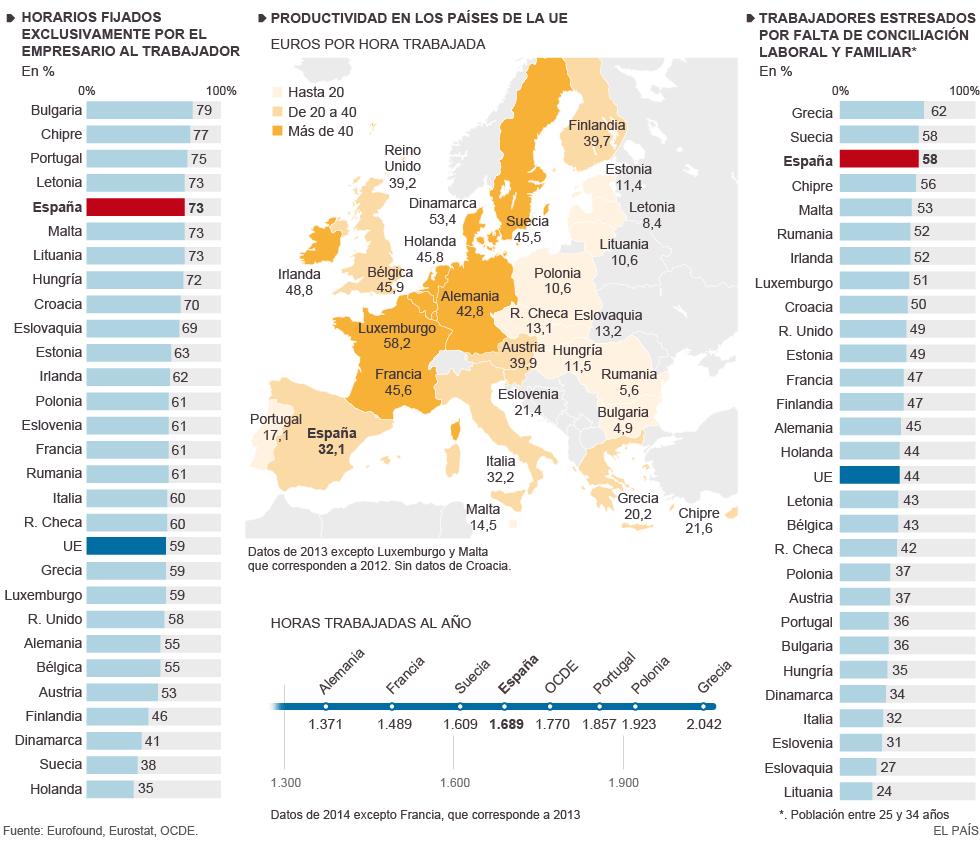 PR056 Productividad y estres laboral en Europa
